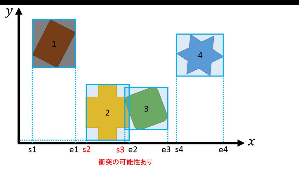 collisionsp-x2