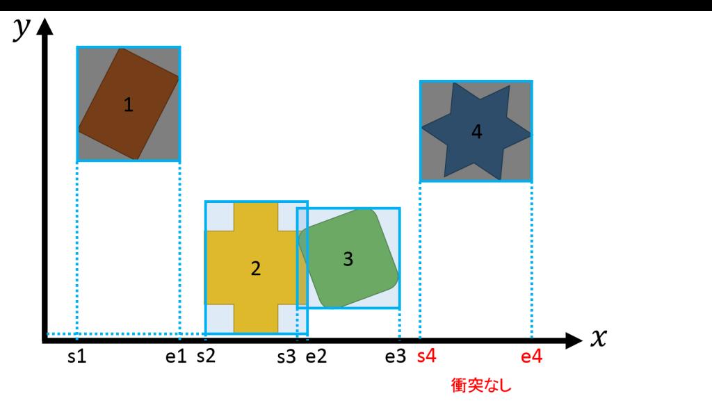 collisionsp-x3